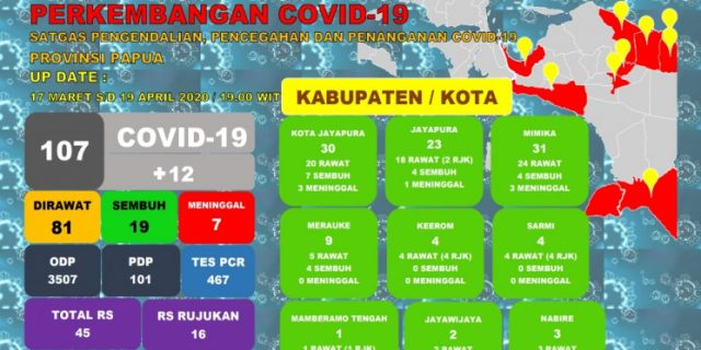 Covid-19 Papua, Mimika Terbanyak 31 Kasus