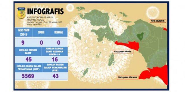 Pasien Positif Covid -19 di Papua, Duas Kasus Baru di Timika