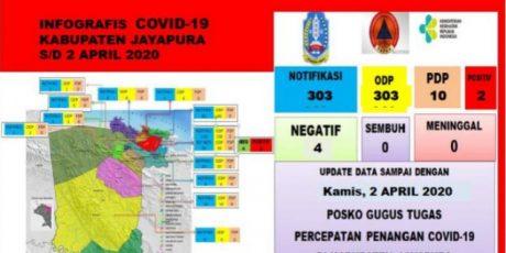 Di Papua Angka kasus positif Covid-19 2.107 Kasus